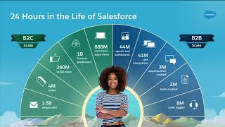 24 hours on the salesforce platform