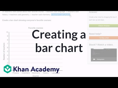 Creating A Bar Graph Video Khan Academy