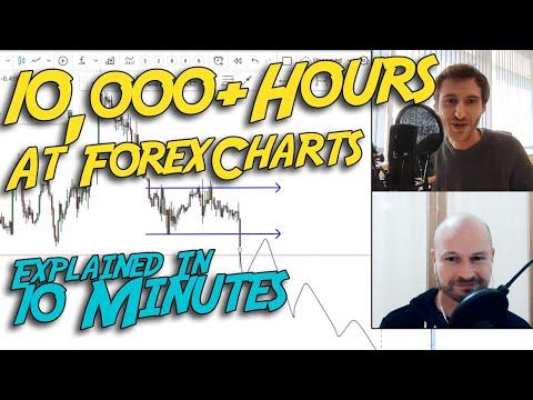 Kaip uždirbu pinigus video
