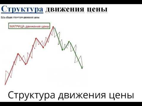 Как торговать на опционах по сигналам