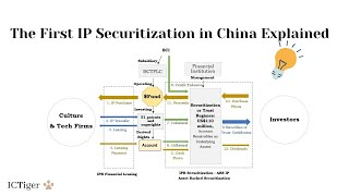 IPABS The Process of The First IP Securitization in China