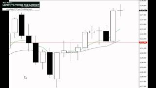 Develop A Forex Trading Plan - Using Confluence