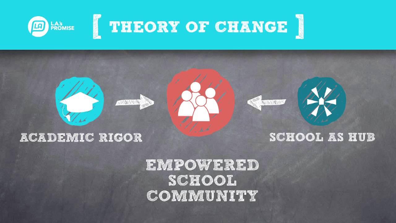 LAs Promise: Improving Schools Empowering Neighborhoods