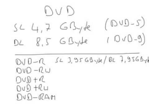 DVD / DVD-R / DVD-RW / DVD+R / DVD+RW / DVD-RAM