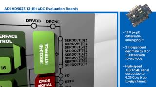 New This Week at Mouser Electronics – ADI AD9625 12-Bit ADC Eval Boards