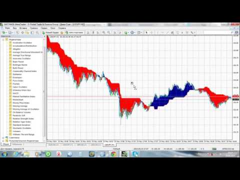 Forexofftrend