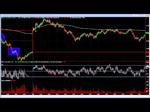 Trading breakouts a different way – The Day Trading Room