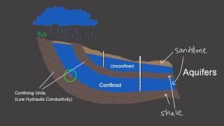 Part 1: Unconfined Aquifers vs. Confined Aquifers