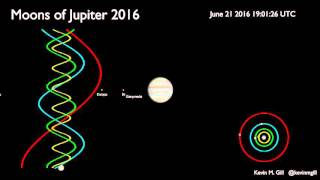 Moons of Jupiter 2016