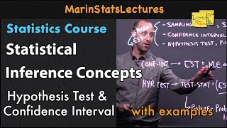 Statistical Inference Definition with Example   Statistics Tutorial #18   MarinStatsLectures