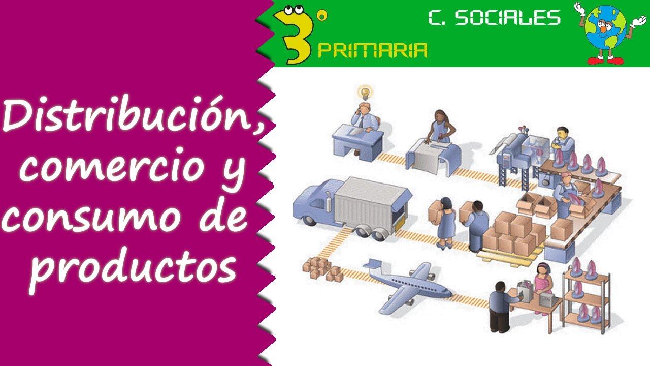 Ciencias Sociales. 3º Primaria. Tema 4. Distribución, comercialización y consumo