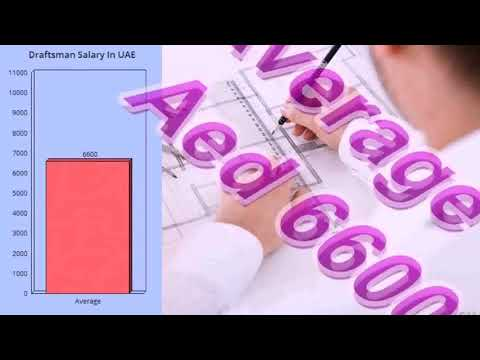 Interior Designer Salary In India Per Month Gif Maker - DaddyGif.com