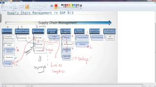 Introduction to Supply Chain Management in SAP R/3