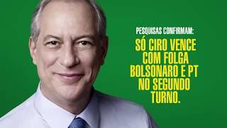 Só Ciro vence com folga Bolsonaro e PT no 2o turno