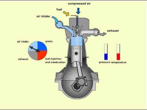 How a diesel Engine Works - Πετρελαιοκινητήρας