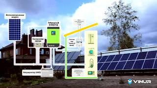 Виды солнечных электростанций со схематическими примерами от компании Винур