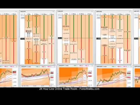 Online Forex Trading Course – 4-06-11 – Live Training Chat Room Session