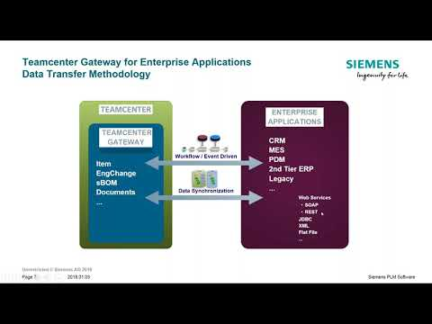 SAP Integration Demonstration with Teamcenter - YouTube