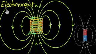 Magnetic Fields Through Solenoids (Hindi) | Physics | Khan Academy