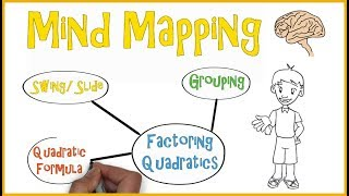 Mind Mapping | Teaching Strategies #3