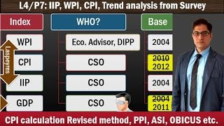 L5/P7: Inflation: WPI, CPI, IIP theory and Survey Analysis; BalticDry, OBICUS,ASI
