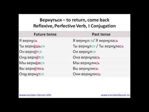 Russian Classes Online: The Verb Вернуться