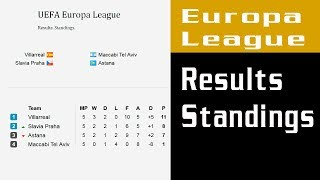 Football. UEFA. Europa League 2017/2018. Results. Standings. Matchday 6