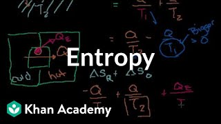 Entropy Intuition