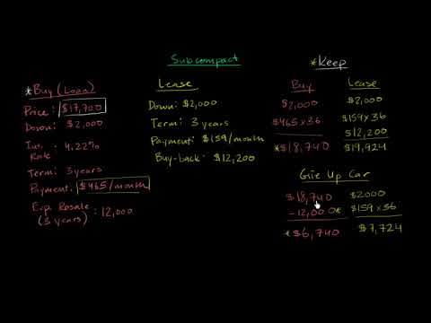 When leasing might come out better than buying (video) Khan Academy