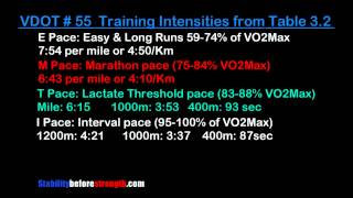 Jack Daniels Levels of Fitness Running Intensities & Pace Chart for Runners