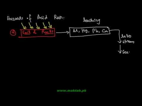 FSc Chemistry Book2, CH 16, LEC 4: Acid Rain and Smog