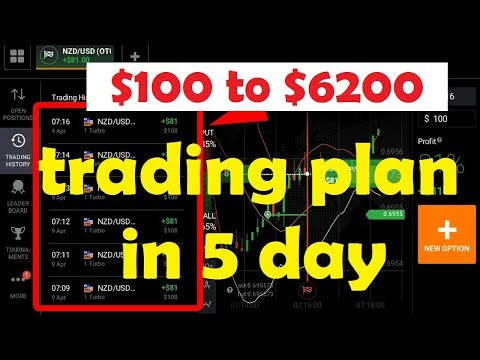 Iq option trading invest tutorial