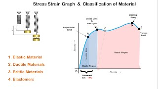 Stress Strain Graph and Classification of Materials
