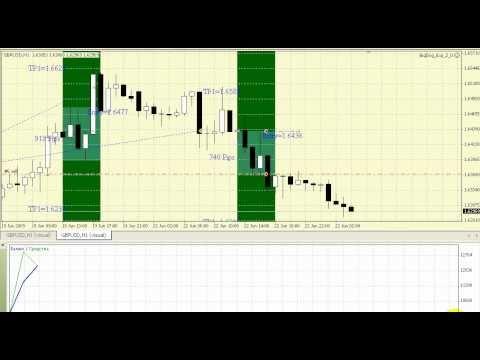 Стратегии торговли бинарными опционами на 1 час