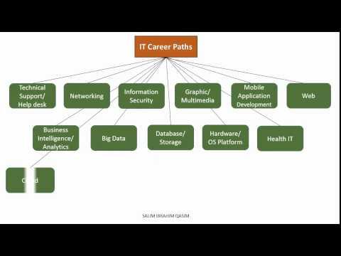 mp4 It Career Growth, download It Career Growth video klip It Career Growth