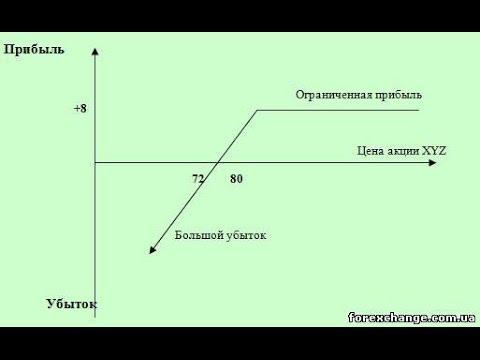 Стратегия бинарных опционов 3 свечи