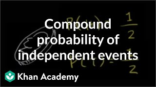 Compound Probability of Independent Events