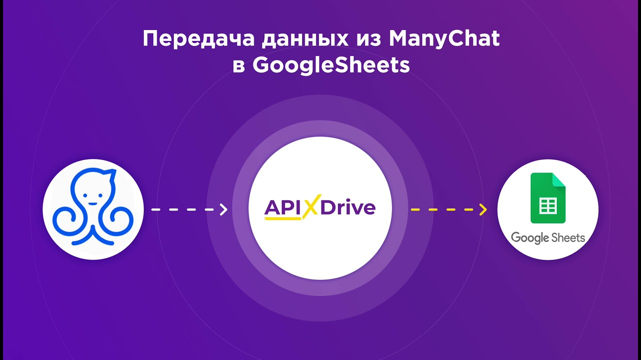 Как настроить выгрузку данных из ManyChat в GoogleSheets?