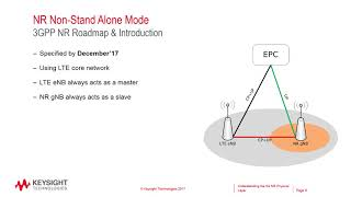 Understanding the 5G NR Physical Layer final 17 10