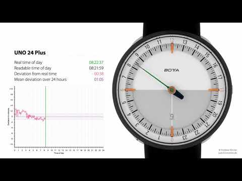 Optical measurement of the accuracy of the UNO 24 Plus one-hand watch