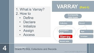 oracle plsql records and collections VARRAY