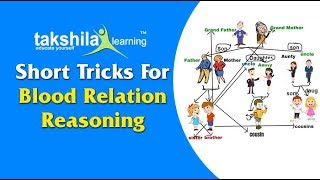 Blood Relation Reasoning Short Tricks For Railways