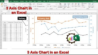 How to create a chart with 3 Axis in an Excel. 3 अक्षांसह चार्ट