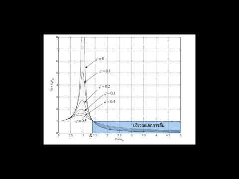 ก๊าซไนตรัสออกไซด์และความแข็งแรง