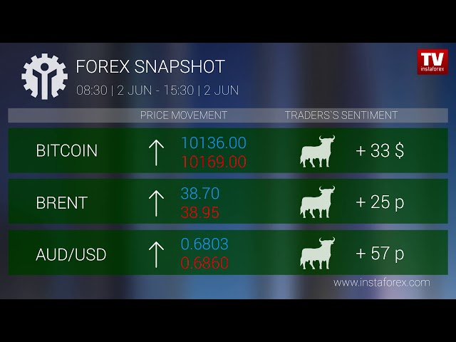 Who earned on Forex 02.06.2020