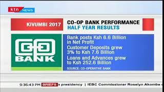 Co-operative Bank posts a drop in net profit of Sh6.6 billion