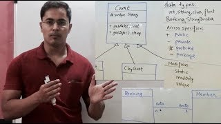 How to draw class diagram