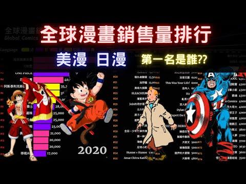 鬼滅之刃 進擊的巨人排第幾? 全球最受歡迎的漫畫 全球漫畫銷售排行榜(1920~2020)