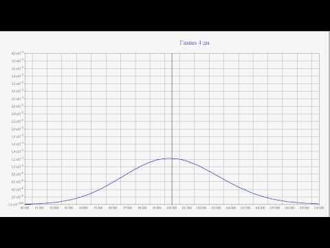 Как получать сигналы на бинарных опционах