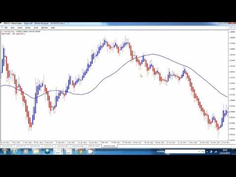 FOREX Trading Using Heiken Ashi And Moving Average